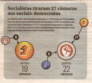 eleições-autárquicas-2009.png