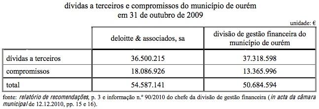 dívidas a terceiros e compromissos (2009-10-31).jpg