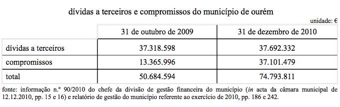 dívidas a terceiros e compromissos do município de ourém (2009-2010).jpg