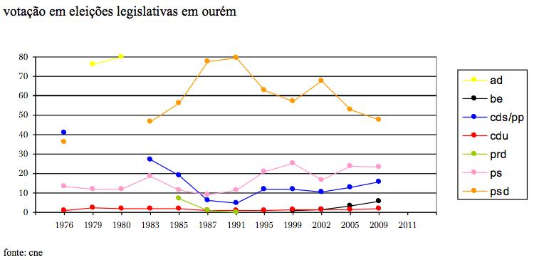 legislativas em ourém (1976-2009).jpg