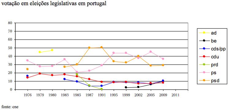 legislativas em portugal (1976-2009).jpg