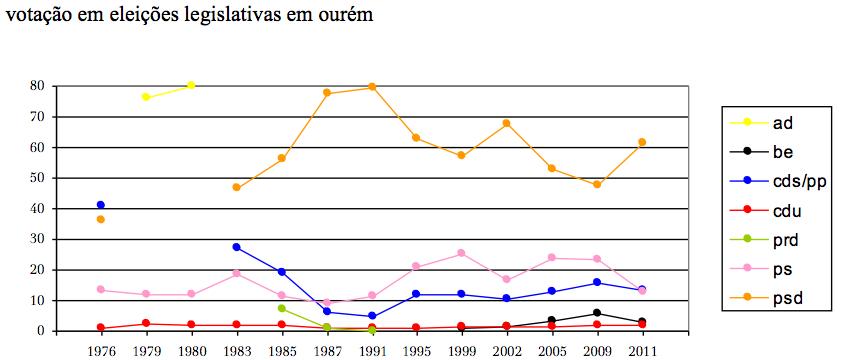 panorama eleitoral ourém (2011-06).jpg