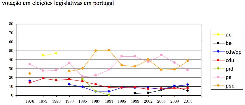 panorama eleitoral portugal (2011-06).jpg
