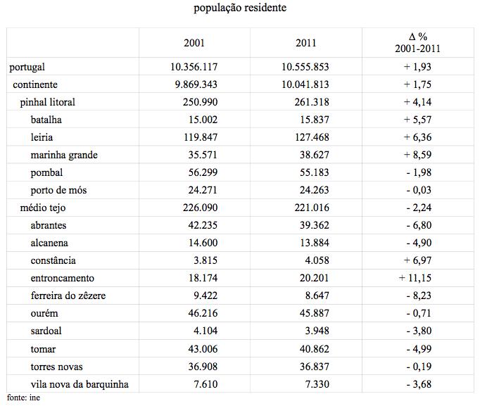 população residente (ine 2011).jpg