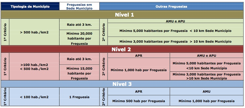 (2011-09-26) proposta de matriz de critérios de organização territorial.jpg