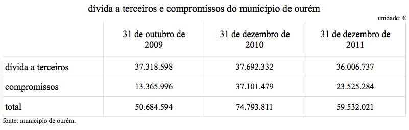 (2011-12-31) dívida e compromissos do município de ourém.jpg