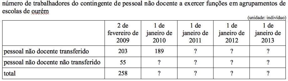(2013-07-15) contingente de pessoal não docente a exercer funções em agrupamentos de escolas de ourém.jpg