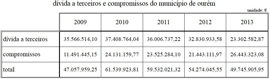dívida+ compromissos (2009-2014).jpg