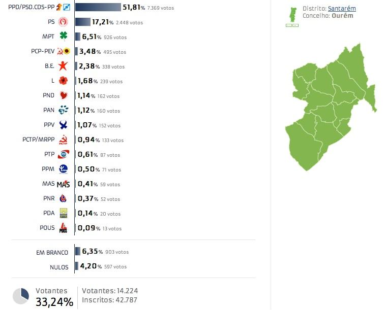 (2014-05-25) eleições europeias (ourém).jpg