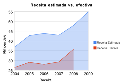 receita_estimada_vs_efectiva.png